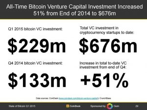 slide 29 300x225 - State of Bitcoin Q1 2015: Record Investment Buoys Ecosystem