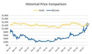 the price of bitcoin is now worth one ounce of gold 300x178 - The Price of Bitcoin is Now Worth One Ounce of Gold