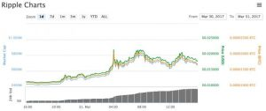 ripple prices rise to hit 2 year high 300x126 - Ripple Prices Rise to Hit 2-Year High