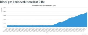miners boost ethereums transaction capacity with gas limit increase 300x121 - Miners Boost Ethereum's Transaction Capacity With Gas Limit Increase