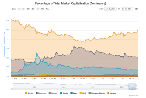 bitcoins market dominance climbs above 50 for first time since may 300x201 - Bitcoin's 'Market Dominance' Climbs Above 50% For First Time Since May