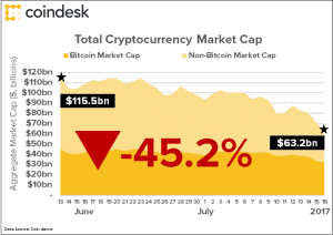 cryptocurrency market nears 50 decline from all time high 300x212 - Cryptocurrency Market Nears 50% Decline From All-Time High