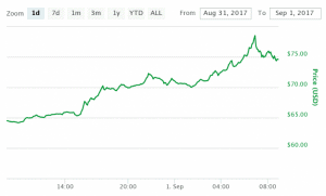 litecoin surges above 70 as crypto market tops 175 billion 300x181 - Litecoin Surges Above $70 as Crypto Market Tops $175 Billion