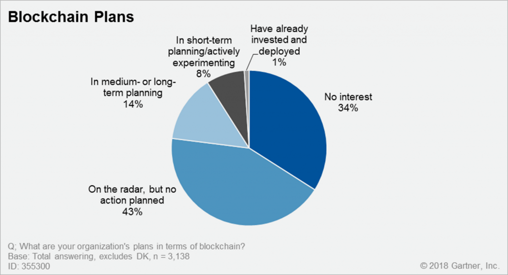 1% of Business Chief Information Officers are Actually Using Blockchain Technology