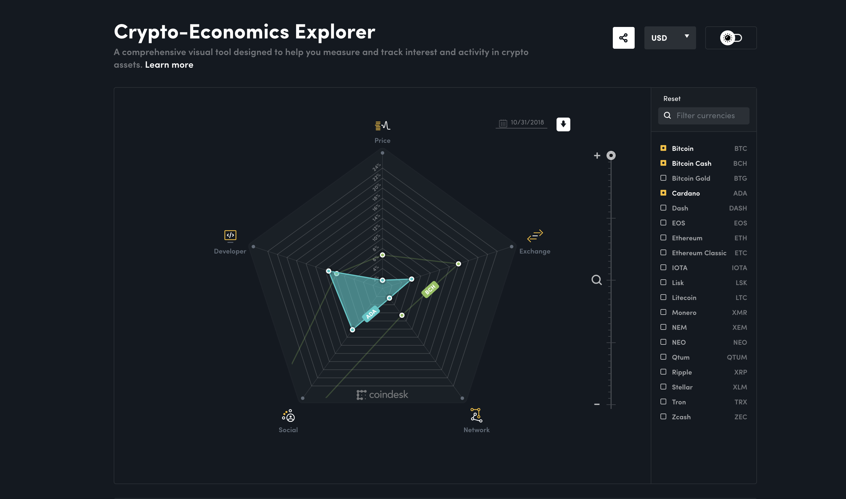 CoinDesk Launches the Crypto-Economics Explorer, A New Way to Visualize Crypto