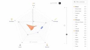 coindesk launches the crypto economics explorer a new way to visualize crypto 300x168 - CoinDesk Launches the Crypto-Economics Explorer, A New Way to Visualize Crypto