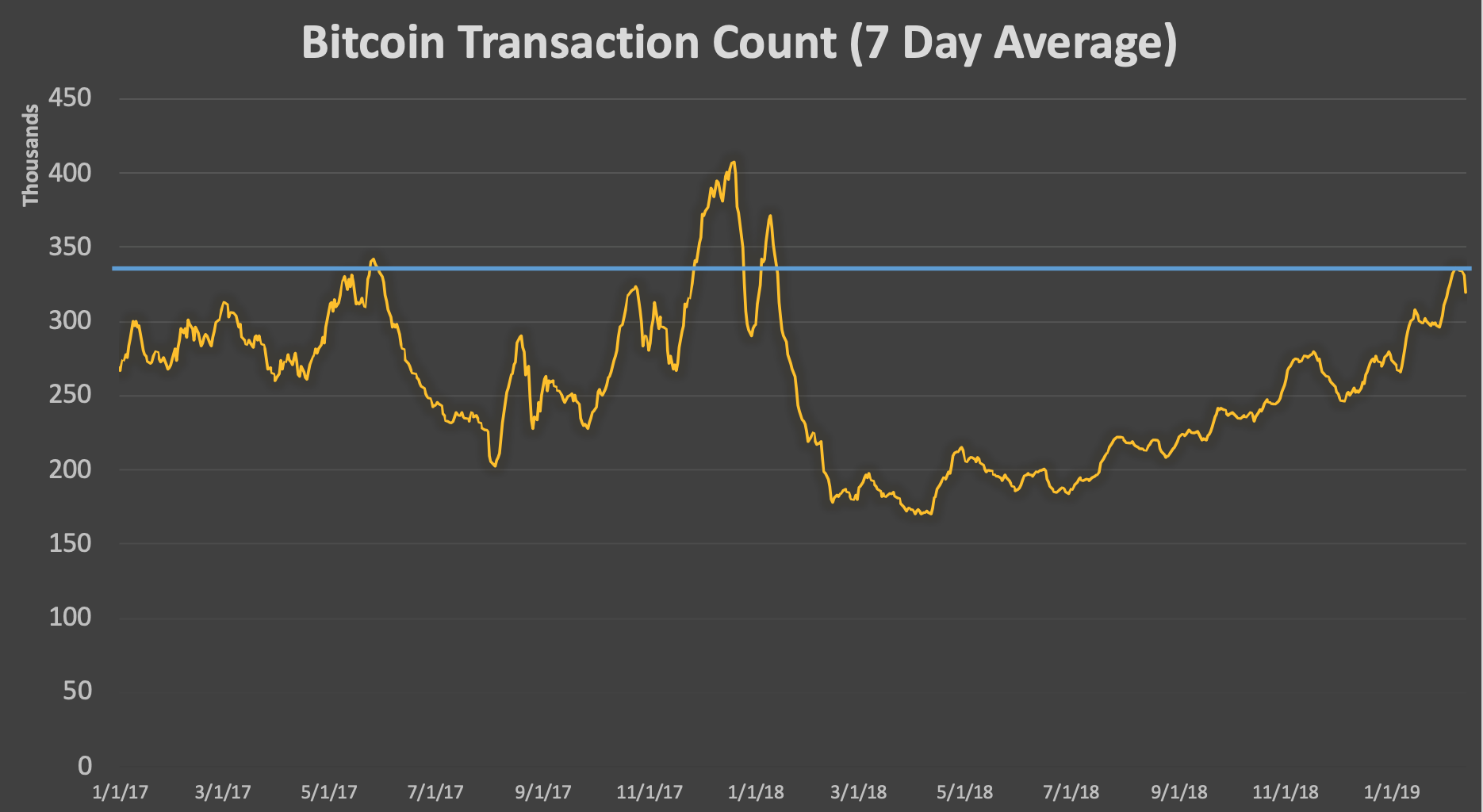 State of Blockchains: Bitcoin (BTC) Fees