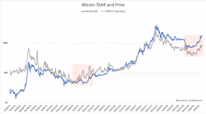 Bitcoins 2019 Price Run Driven By Real Transaction Growth Analysis 300x166 - Bitcoin's 2019 Price Run Driven By Real Transaction Growth, Analysis Shows