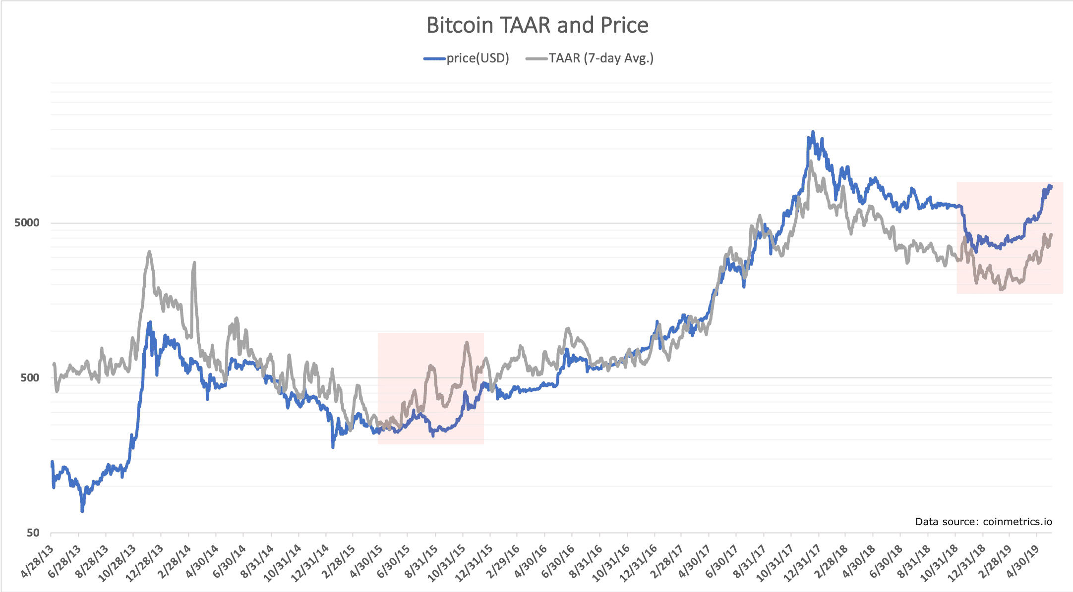 Bitcoin's 2019 Price Run Driven By Real Transaction Growth, Analysis Shows