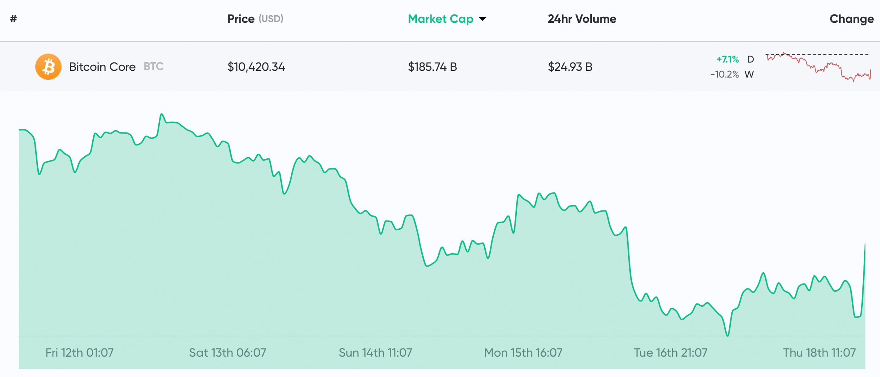 Market Outlook: Crypto Bulls Rally After Bearish Downturn