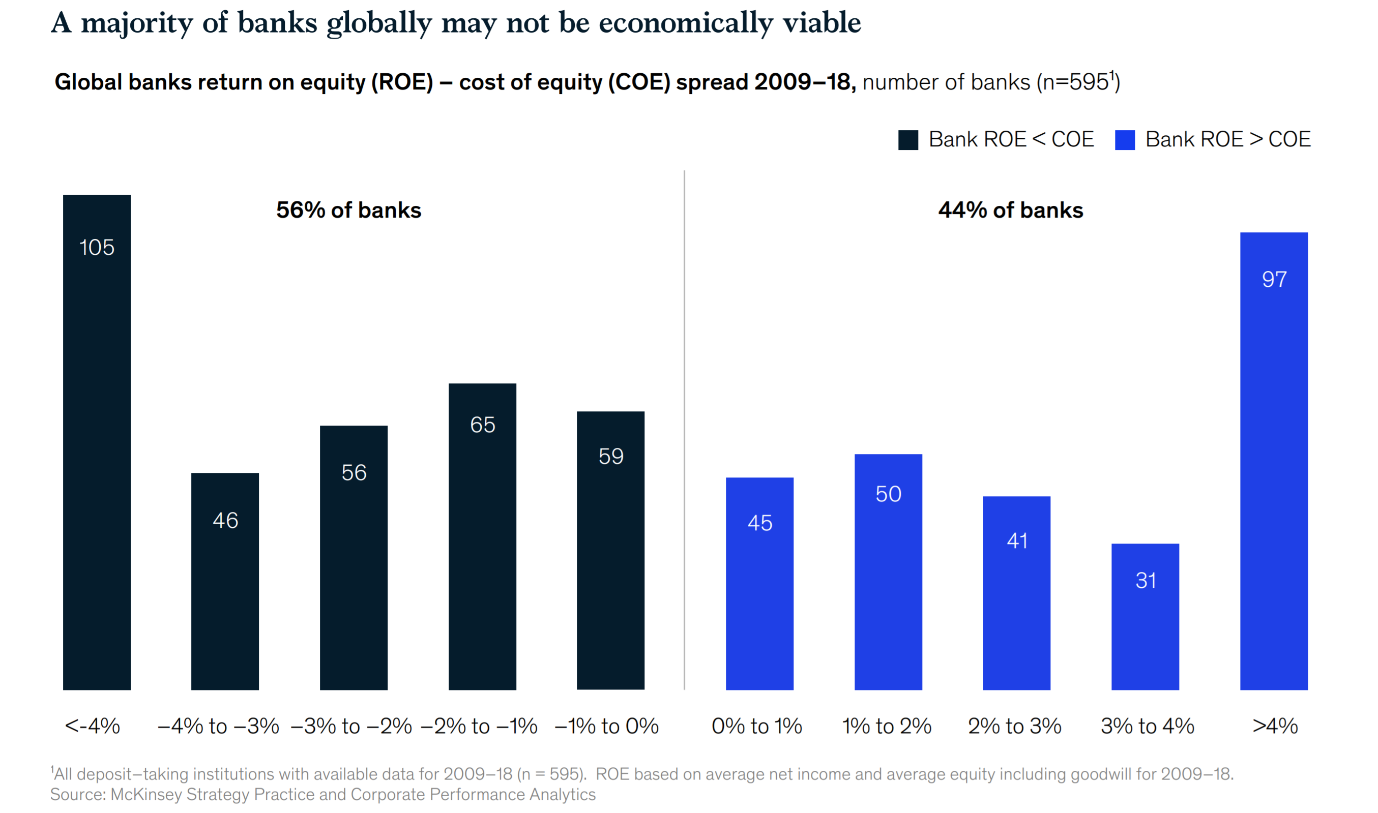 McKinsey: Majority of Banks May Not Be Economically Viable