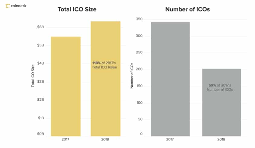 ICOs in 2017 2018 - Is it a good idea to invest in a new ICO?