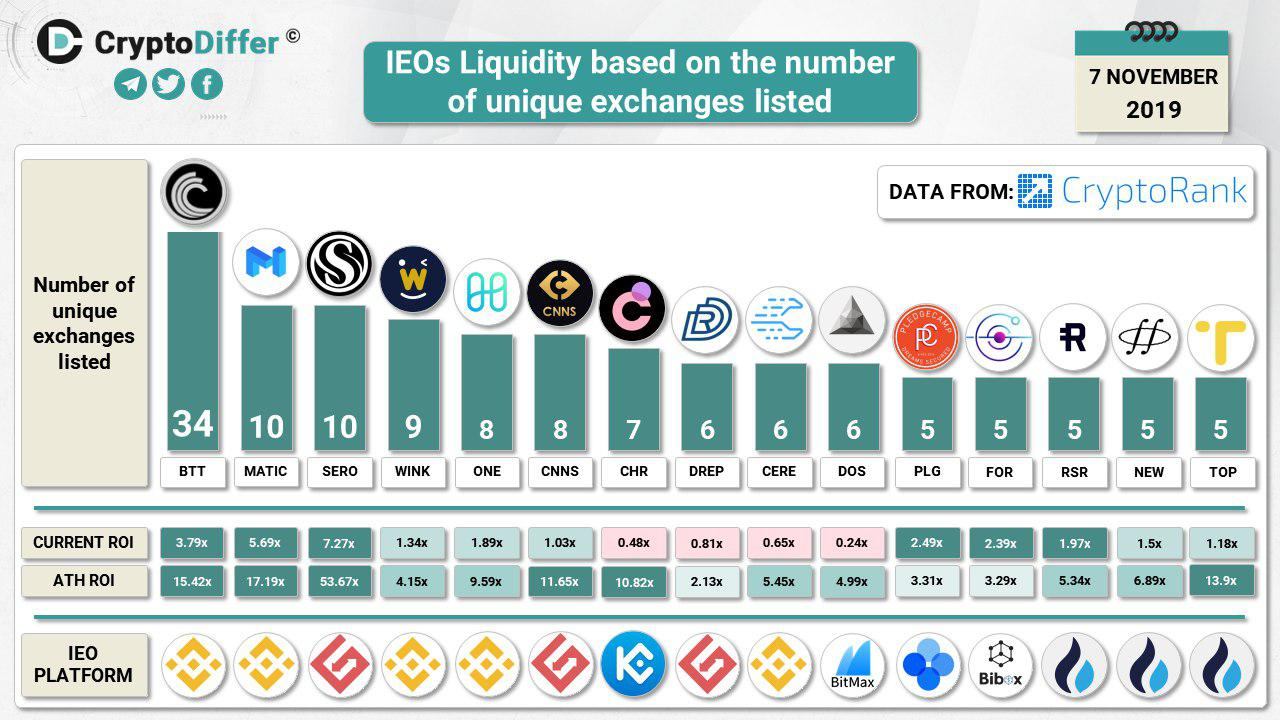 1573310706 777 For Initial Exchange Offerings Liquidity is King - For Initial Exchange Offerings, Liquidity is King