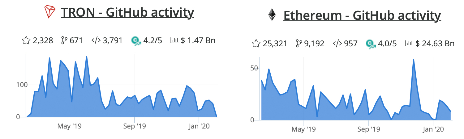 Ethereum vs Tron: Comparing Data from Both Networks After Viral Tweet
