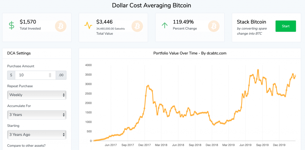 DCA - The 'Boring,' Sensible Bitcoin Investment That Could Double Your Money in 2.5 Years