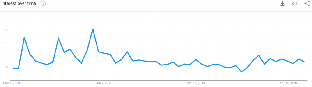 Why Are 'Bitcoin Group' and 'Bitcoin Revolution' Such Popular Searches on Google?