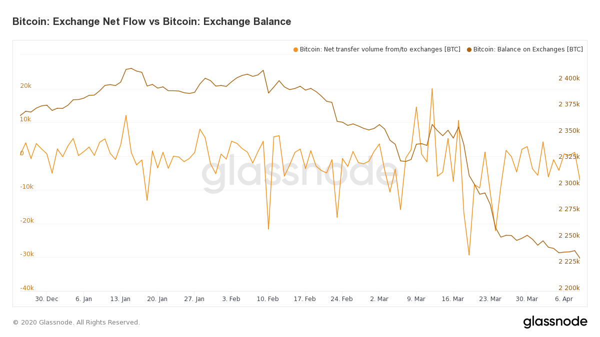 Crypto Exchanges See Bitcoin Reserves Drop by 70% Since Black Thursday's Market Rout