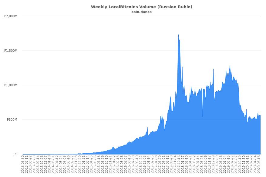 Despite Russia's Confusing Crypto Laws, P2P Bitcoin Trade Volumes Soar