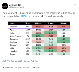 Chainlink Token Down 60% in Under 40 Days: Opponents Ask If the Bubble Has Finally Burst?
