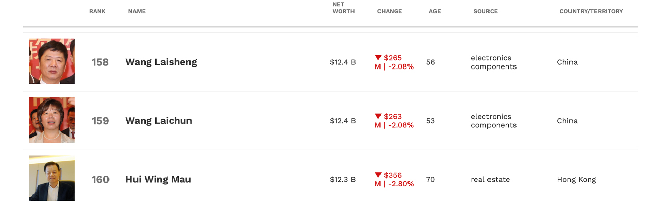 Bitcoin's Creator vs. Bezos: Satoshi Nakamoto's Uphill Climb to Surpass the Amazon Founder's Net Worth
