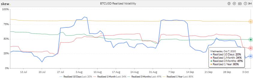 Market Update: Bitcoin Captures $11K, Flash Buy Signals, Bollinger Band Squeeze