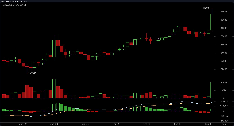 Bitcoin Price Surpasses $44k Handle, ETH Futures Launch, Tesla's Balance Sheet BTC Praised