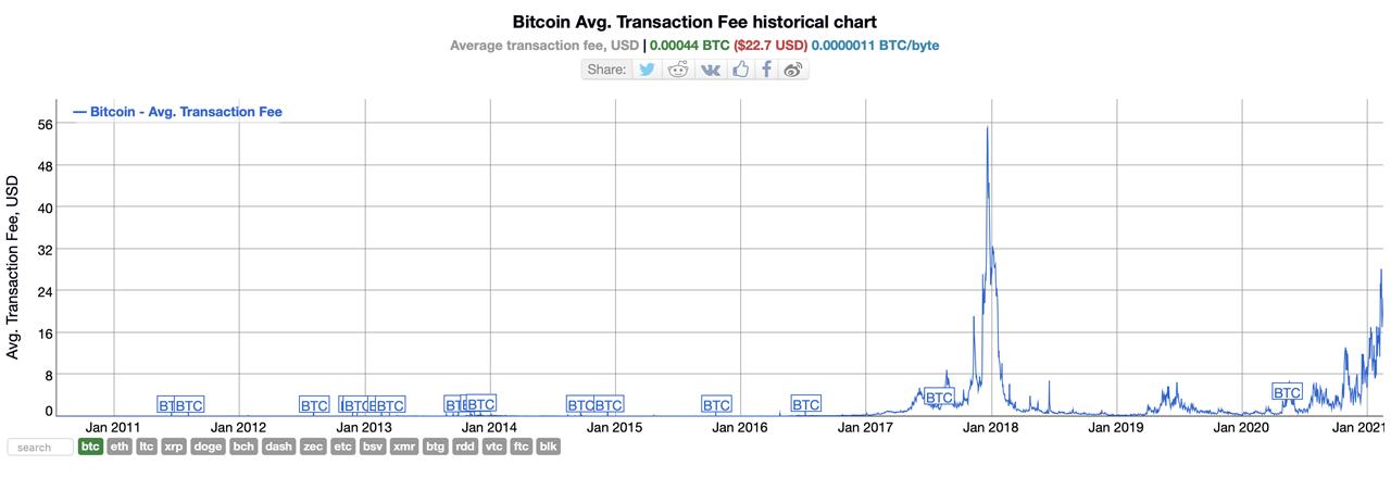 BTC Transaction Stuck? Bitcoin Cash-Powered Accelerators Can Speed Up Transfers