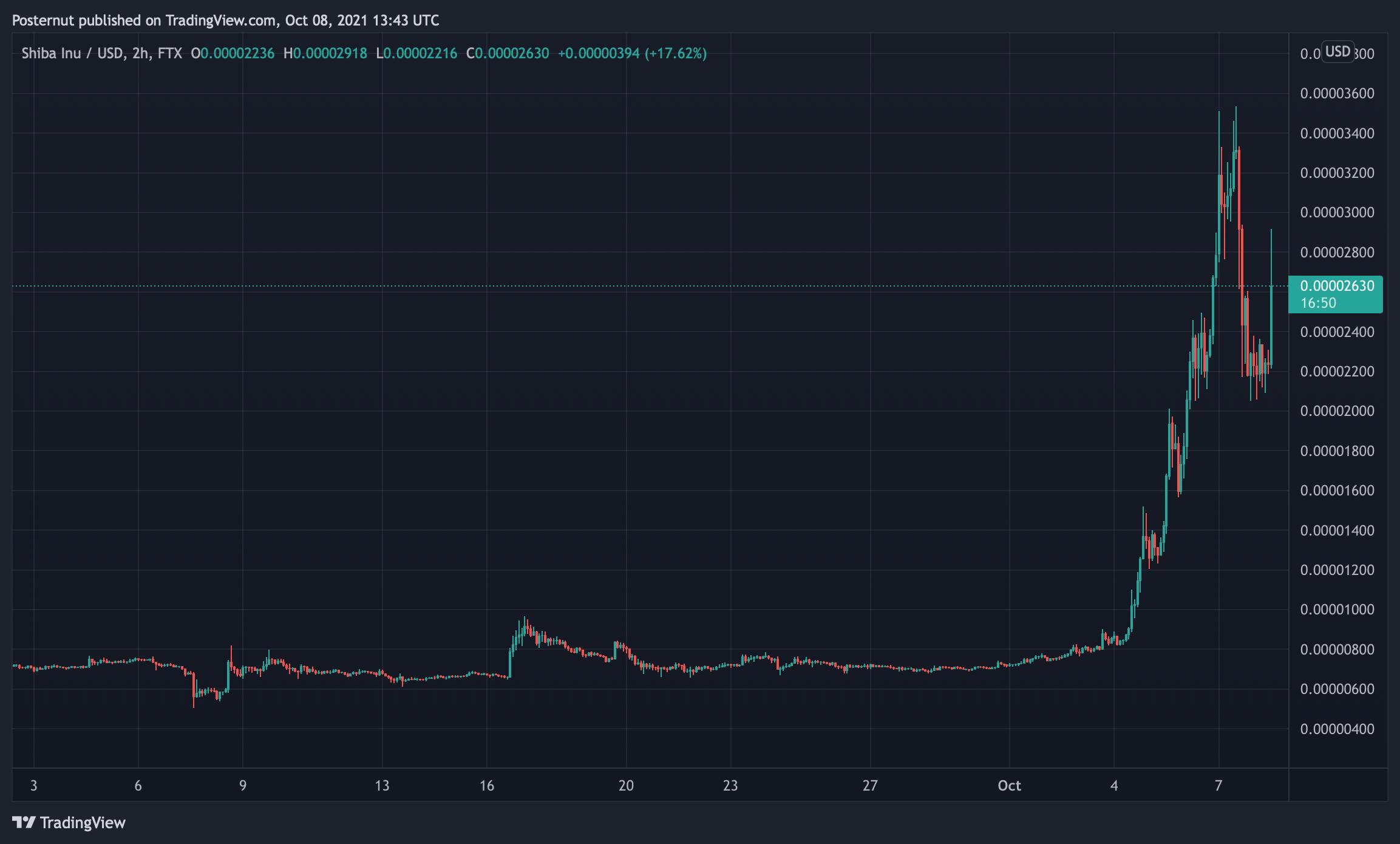 Meme Crypto Shiba Inu Skyrockets — SHIB Climbs 230% in a Week, Whale Buys 6 Trillion Tokens
